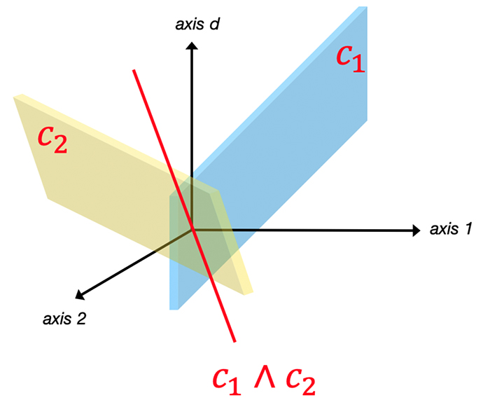 This is illustrated, where, given the subspaces of C1 and C2, the subspace of C3 is automatically determined (shown by the red line).