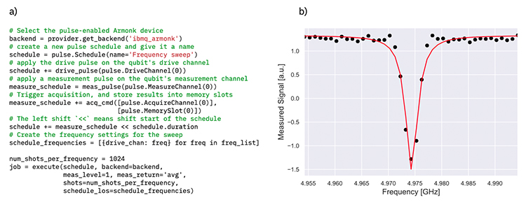 Figure 1: a) Constructing a collection of pulse schedules in Qiskit that performs a sweep of the qubit resonance frequency with a fixed-amplitude drive pulse. b) Response curve of data from the ibmq_armonk device, reflecting a qubit frequency of 4.974 GHz.