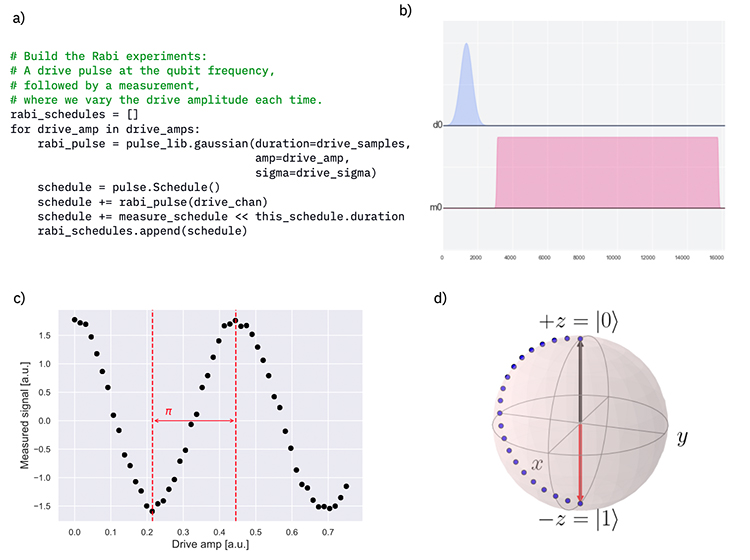 Figure 2: a) Code for building a collection of pulse schedules consisting of Gaussian pulses with different drive amplitudes in Qiskit. b) A specific pulse sequence plotted from a schedule in (a). c) Qubit response as a function of drive amplitude. The first minimum gives the amplitude at which this pulse performs a pi-rotation of the qubit. d) The rotation of the qubit state as seen on the Bloch sphere. The pi-rotation around the x-axis of the sphere yields the X-gate on the corresponding qubit.Figure 2: a) Code for building a collection of pulse schedules consisting of Gaussian pulses with different drive amplitudes in Qiskit. b) A specific pulse sequence plotted from a schedule in (a). c) Qubit response as a function of drive amplitude. The first minimum gives the amplitude at which this pulse performs a pi-rotation of the qubit. d) The rotation of the qubit state as seen on the Bloch sphere. The pi-rotation around the x-axis of the sphere yields the X-gate on the corresponding qubit.