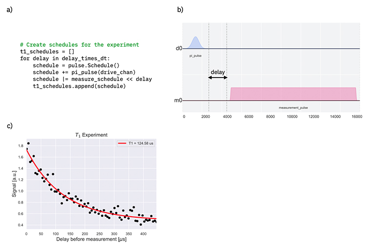 Figure 3: a) A series of pulse schedules consisting of a pi-pulse separated by a variable delay. b) A pulse sequence from (a) showing the delay between stimulus and measurement. c) T1 time computed by fitting a decaying exponential to data returned from the ibmq_armonk device.