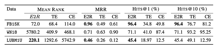 Table 1: Datasets and Experimental Results. Acronyms used are E2R = Quantum Embedding, TE = TransE, CE = ComplEx.