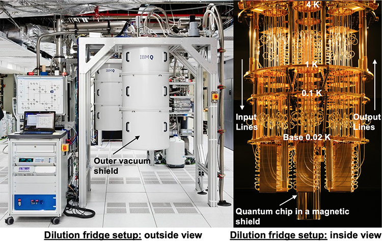 Figure 1. Photos of a dilution fridge that houses and cools down superconducting quantum processors. The left photo shows an outside view of the dilution fridge. The right photo shows an exemplary wiring inside the dilution fridge and four of its temperature stages (4 K, 1 K, 0.1 K, 0.02 K).