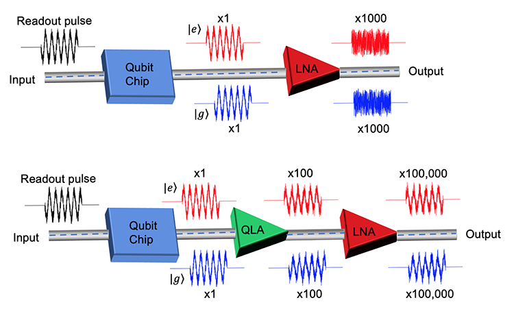 Figure 2. Illustrations showing the advantage of using QLAs for qubit readout. The top scheme shows a qubit readout chain that only uses a state-of-the-art semiconductor-based Low Noise Amplifier (LNA) without any QLAs. Due to the relatively large added noise by the LNA compared to the weak readout signal probing the qubit state, the phase shift of the output signal, which indicates whether the qubit is in the ground (├ |𝑔⟩) (blue) or excited (├ |𝑒⟩) (red) states is completely blurred and difficult to resolve. The magnification factors above/below the signals indicate the signal power gain compared to the original input readout pulse. In the bottom scheme, which uses QLAs as the first amplification stage before the LNA, the phase of the amplified readout signal at the output of the chain is easy to resolve and the ratio of the signal to noise is similar to that of the signal leaving the qubit chip.