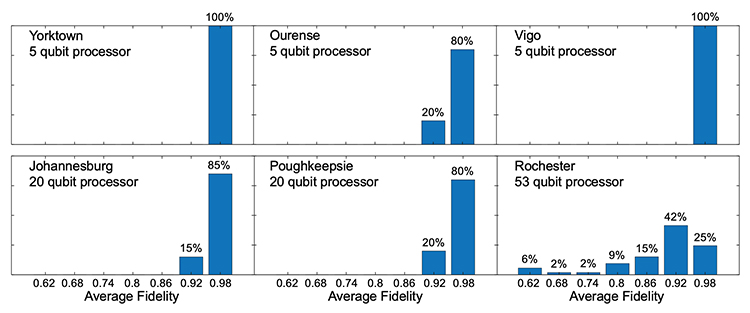Figure 5. Bar graphs showing the average readout fidelity distributions (in percentages) for 6 IBM quantum processors measured over 7 to 8 days.