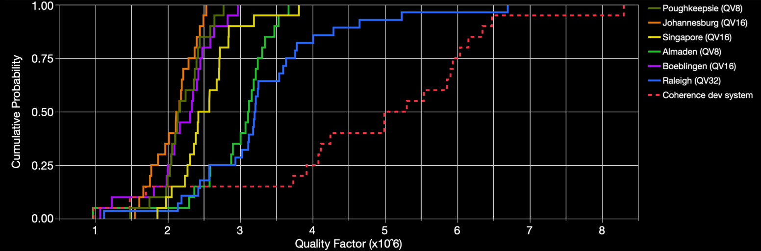 IBM Q quality factor graph