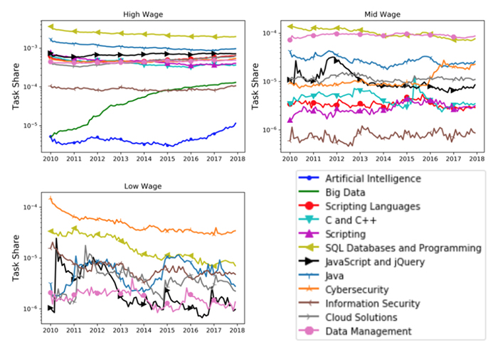 Figure A. Task share dynamics of different Information Technology task clusters across HML wage occupations [1].
