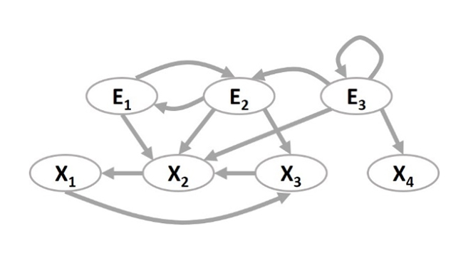 Figure 1: Illustrative ECTBN graph representing a dynamic process involving 4 state variables (X1 through X4) and 3 event labels (E1 through E3)