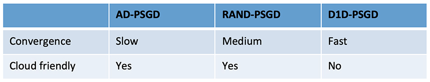 Table 2: Convergence and Cloud-friendliness comparison between AD-PSGD, RAND-PSGD and D1D-PSGD