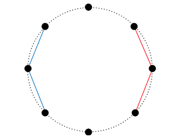 Fig.1: An example of previously studied AD-PSGD with eight learners. The eight learners form a ring. Each learner only communicates with its left and right neighbor to save communication bandwidth.