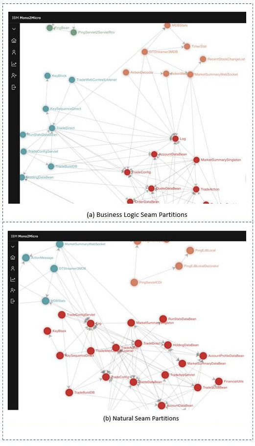 Edge based and node-based clustering of causal paths to generate microservices