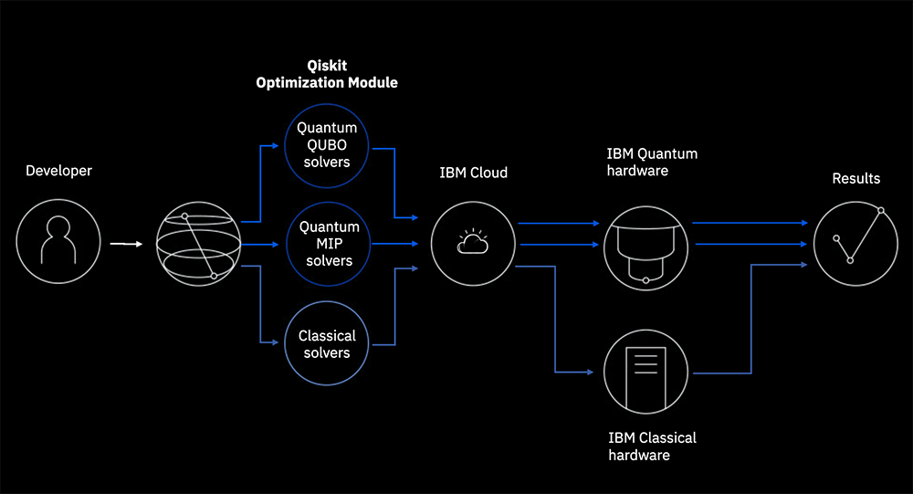 Towards Quantum Advantage for Optimization with Qiskit: Learn how a new Qiskit module boosts research, development, and benchmarking of quantum optimization algorithms for near-term quantum computers