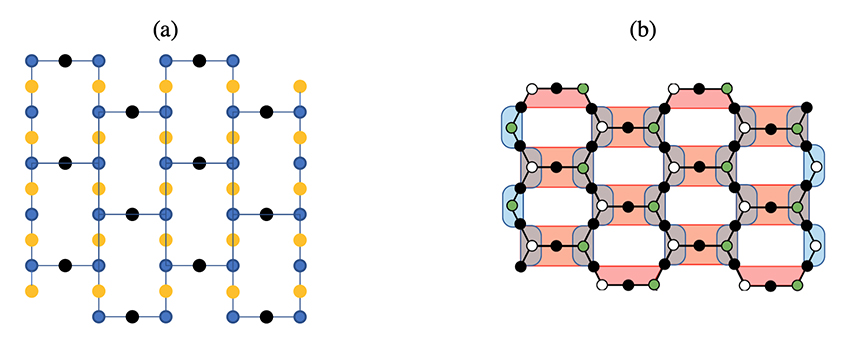 Fig. 1: (a) IBM Quantum's 65-qubit topology design uses a heavy-hexagon lattice. (b) Illustration of the frequency assignments for implementing the cross-resonance gates on the heavy-hexagon lattice.