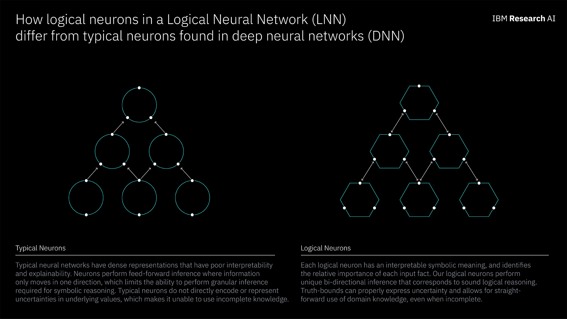 Figure 1. Illustrates the difference between typical neurons and logical neurons