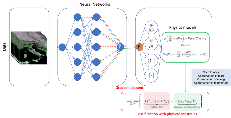 Schematics of how physics is taught and it is guiding the learning of the neural network.