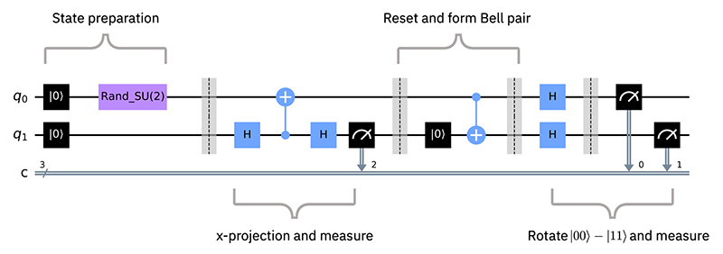 Figure 2 shows a circuit utilizing both mid-circuit measurements and conditional reset instructions for post-selection and qubit reuse.