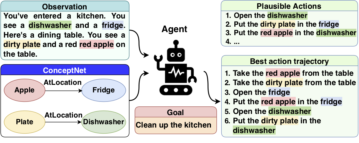 How the AI cleans up the kitchen.