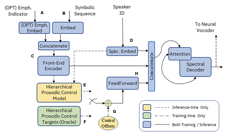 Fig. 1: Architecture of the sequence-to-sequence speech synthesis model, enhanced with prosodic controls for the realization of emphatic focus.