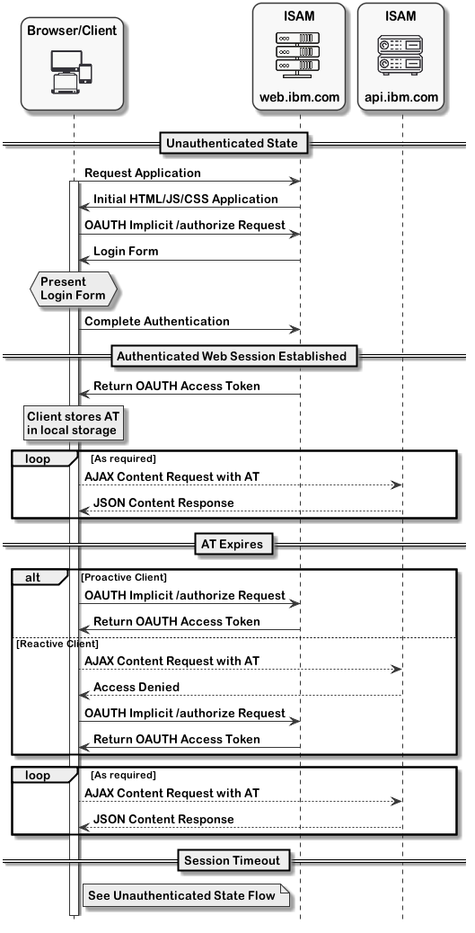 SPA OAuth Based Session flow