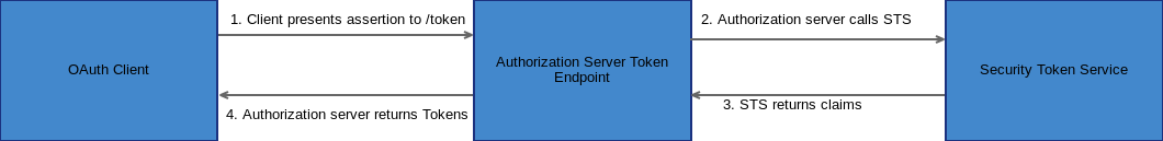 OAuth: SAML and JWT as a Grant Type - IBM Security Identity