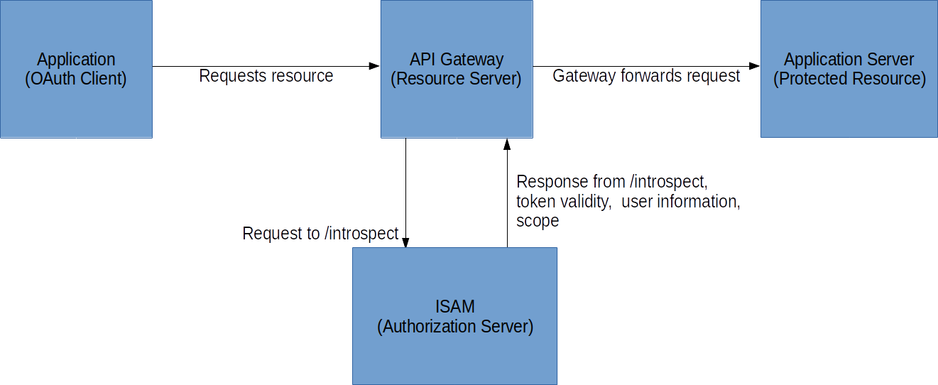 OAuth: API Gateways and ISAM - IBM Security Identity and Access