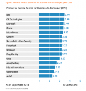 IBM Scored Highest for B2C Use Case in Gartner Critical Capabilities