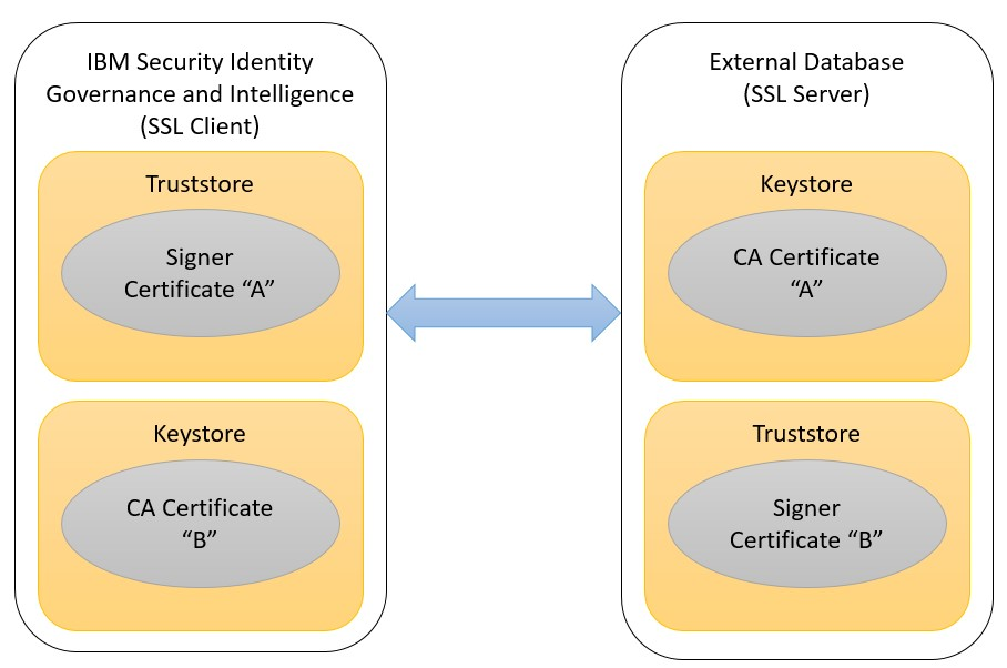 Two-way SSL database configurations with IBM® Security Identity