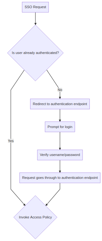 Federated Single Sign On: Access Policy for 2FA with SAML
