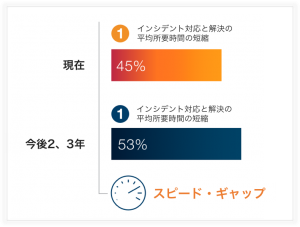 speed-gap-graph