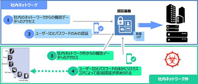 図2.リスクベース認証 適用例