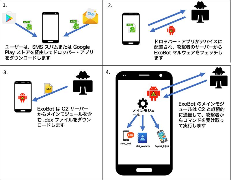 図 1: ExoBot のアーキテクチャー