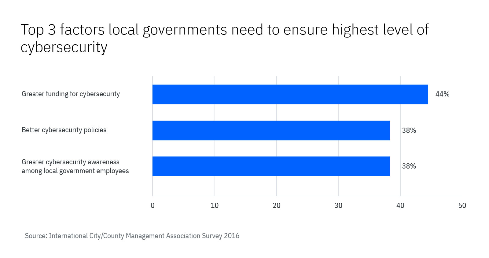 Chart from the International City/County Management Association Survey 2016