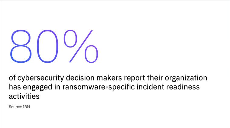 サイバーセキュリティーの意思決定担当者の80%が、既にランサムウェアによるインシデントに備えた準備活動を行っており、攻撃された場合に備えて計画を立てていると報告しています。