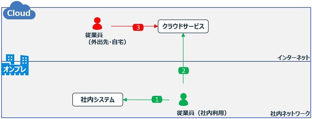 アクセスパターンの整理