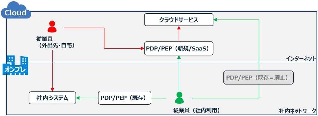 アクセスパターンの集約アーキテクチャー