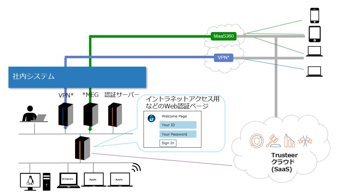 テレワーク:イントラネットアクセス用などのWeb認証ページ