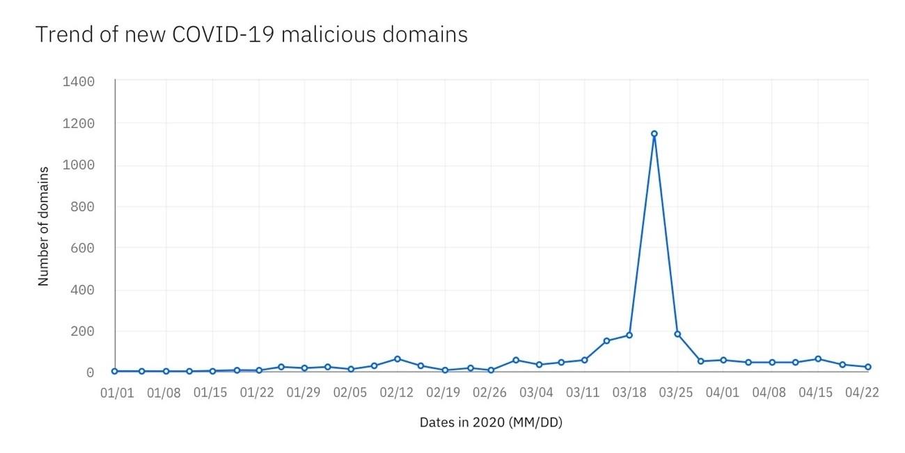 図 2: COVID-19 関連の新しい悪意のあるドメインの数 (Quad9 のデータによる)