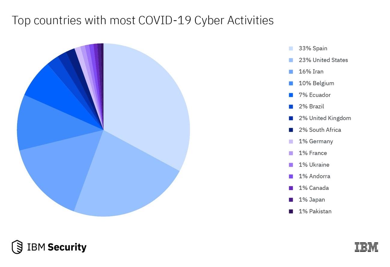 図 3: 悪意のある COVID-19 サイバー・アクティビティーが発生している上位の国々 (Quad9 のデータによる)