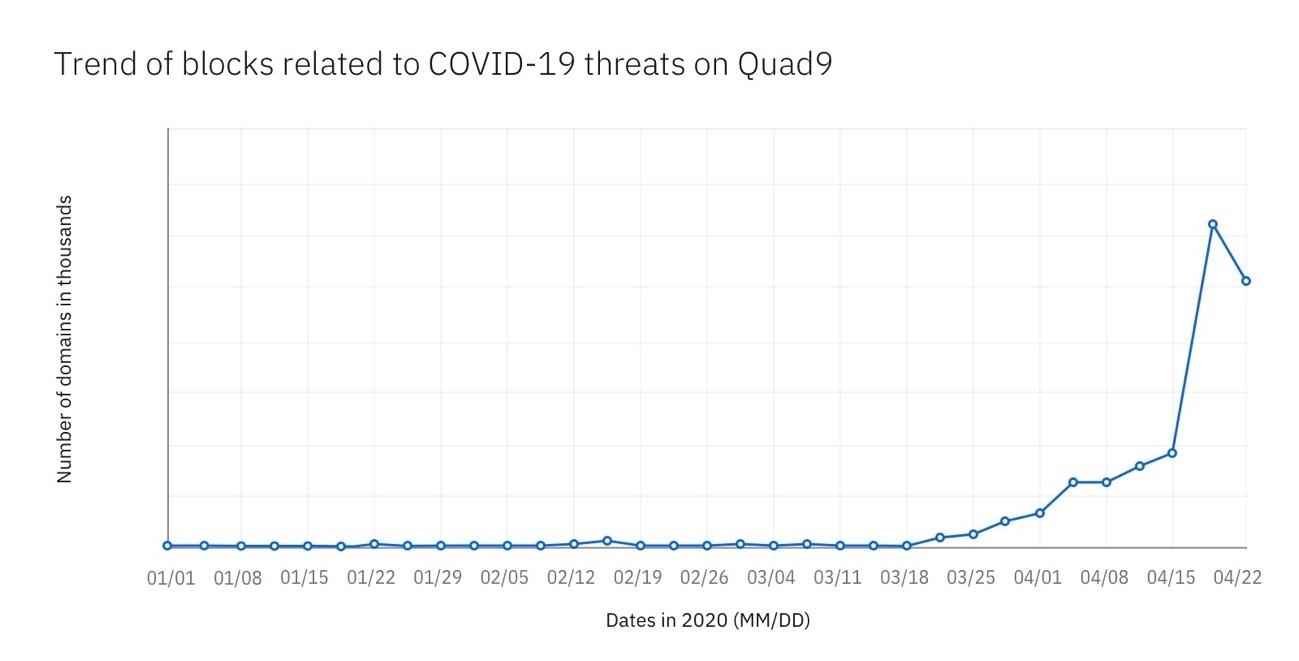 図 4: COVID-19 の脅威に関連したブロックの数 (Quad9 による)