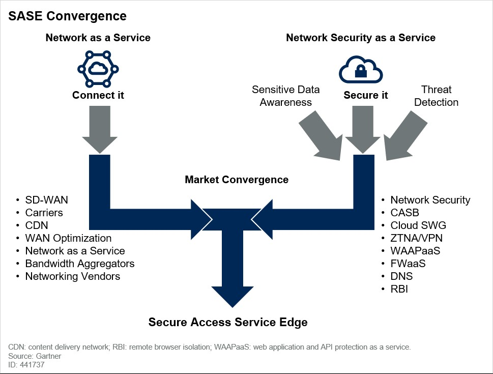 "<図1>SASEの概要:Gartner, ""The Future of Network Security Is in the Cloud, Neil MacDonald et al., 30 August 2019  より"