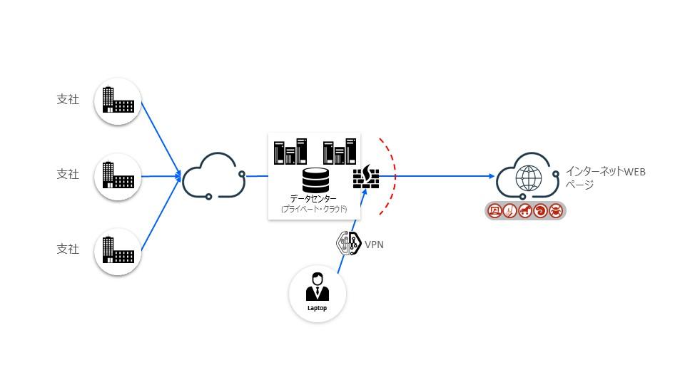 <図2>従来のセキュリティー構成