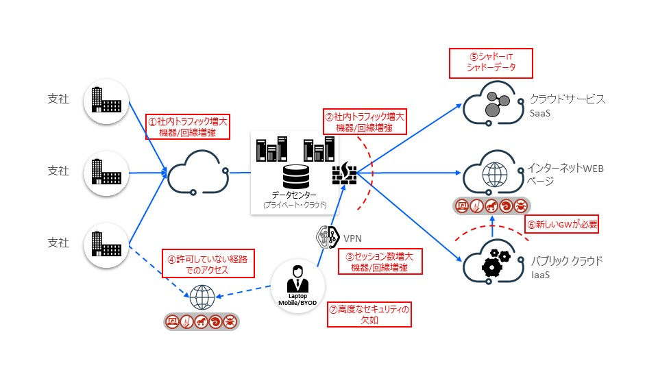 <図3>従来のセキュリティー構成における問題点