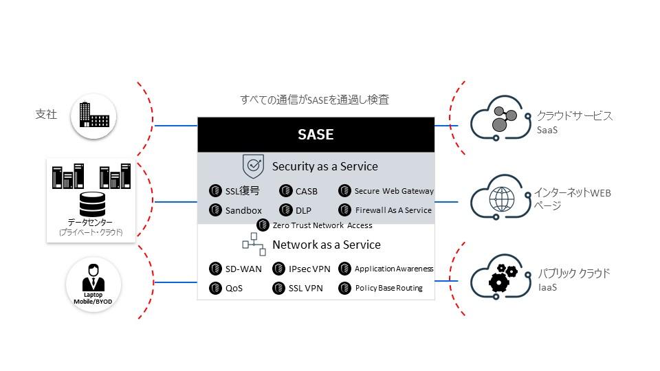 <図4>SASE活用のメリット