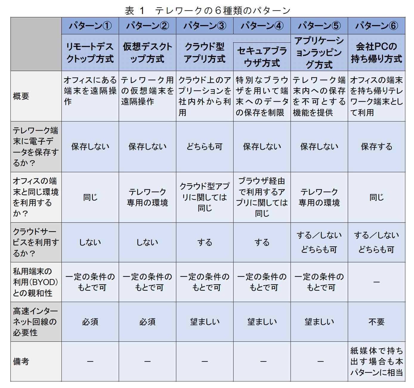 表1 テレワークの6種類のパターン