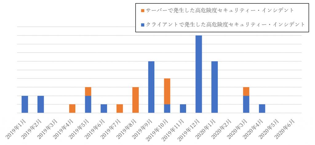 図1 Tokyo SOCで高危険度と判定し通知した件数の推移