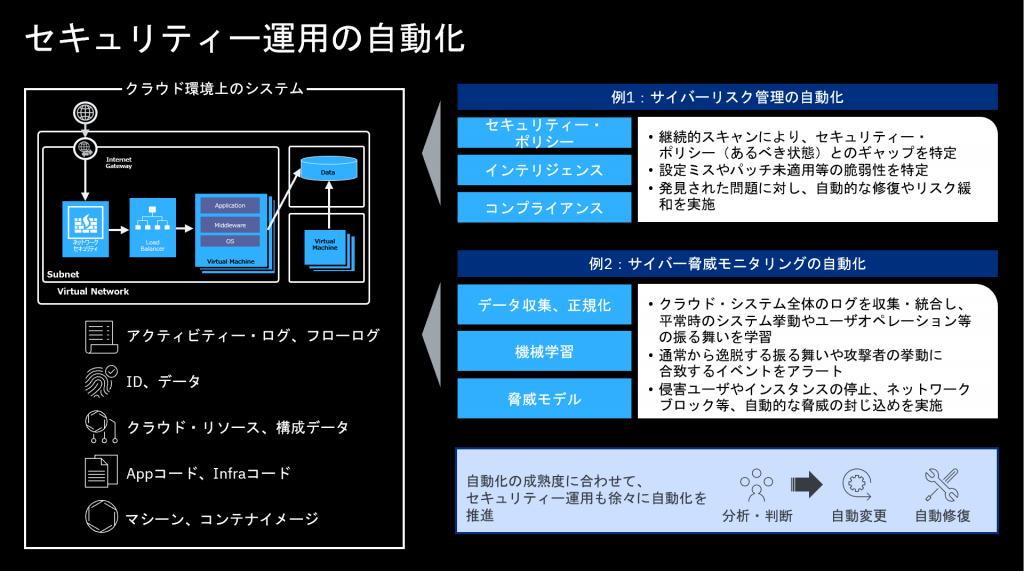図 2 セキュリティー運用の自動化例