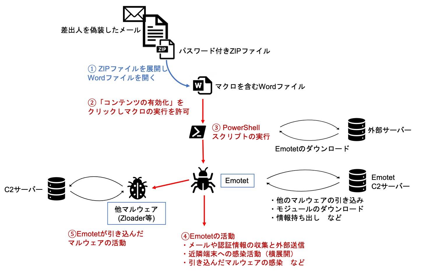図2 Emotetの感染と活動の流れ