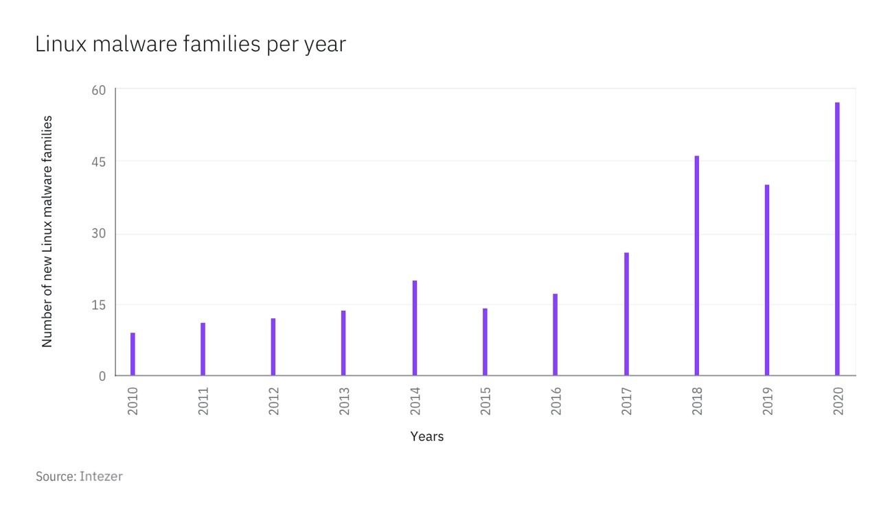 図1:新しいLinuxマルウェア・ファミリーの各年当たりの件数 (2010年から-2020年まで (出典:Intezer)