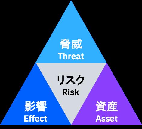 (図1)リスクシナリオ構成要素