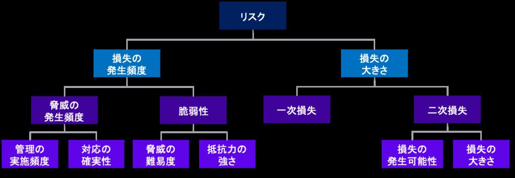 (図2)FAIRフレームワークのリスクの要因分析