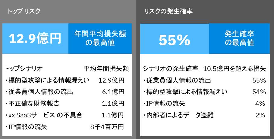 (図3)年間損失エクスポージャー1